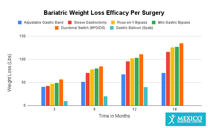 Bariatric Weight Loss Efficacy Graph Chart Per Surgery
