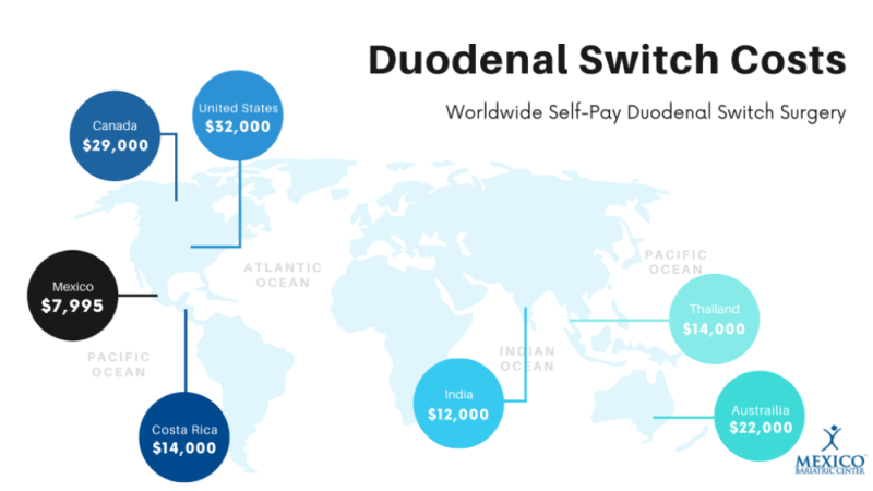 Cost of Self-Pay Duodenal Switch Surgery Per Country