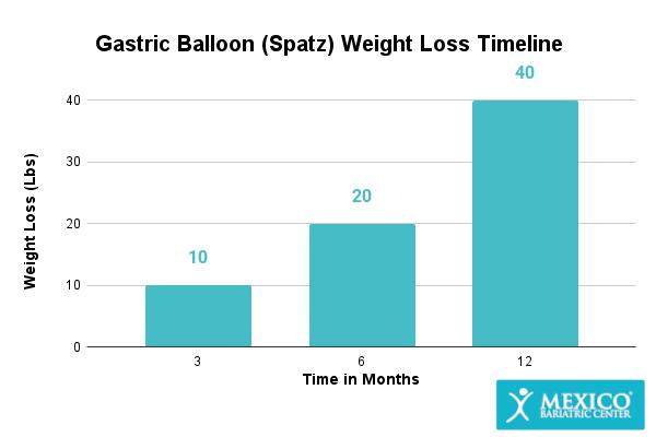Gastric Balloon (Spatz) Weight Loss Graph