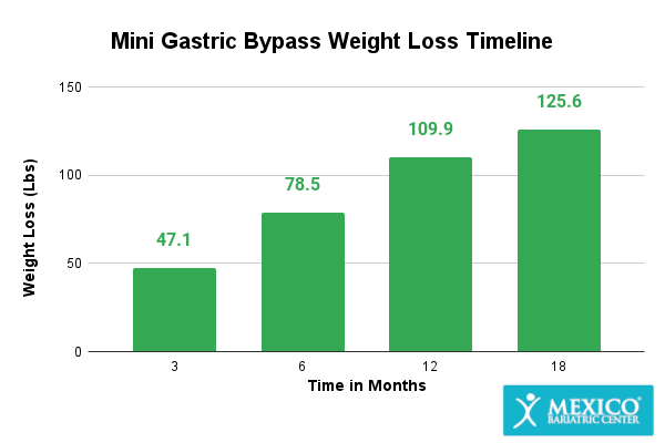 Mini Gastric Bypass Weight Loss Graph