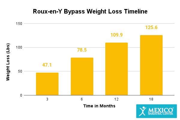 Roux-en-Y Bypass Weight Loss Graph