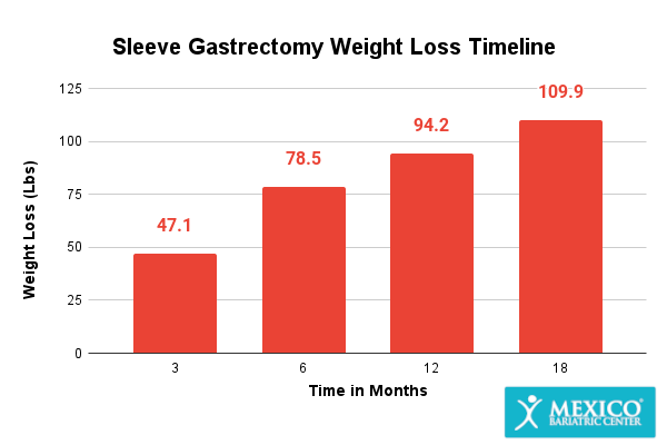 Sleeve Gastrectomy Weight Loss Graph