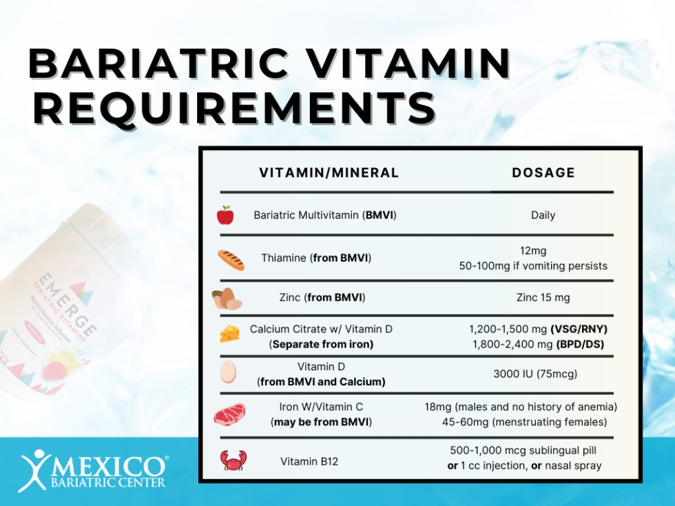 Bariatric Surgery Vitamin Requirements