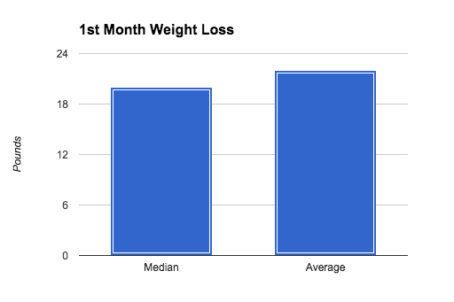 Average 1st Month Weight Loss (All Surgery Types)