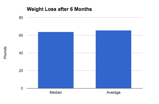 Average Weight Loss After 1st Year (All Surgery Types)