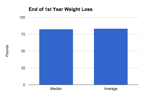 MBC's Average Weight Loss Experienced 1 Year Out (All Surgery Types)