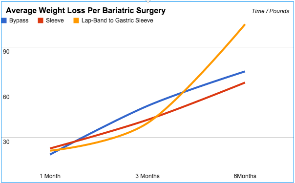 Average Weight Loss Per Surgery Type