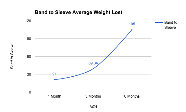 Gastric Band to Gastric Sleeve: Average Weight Loss