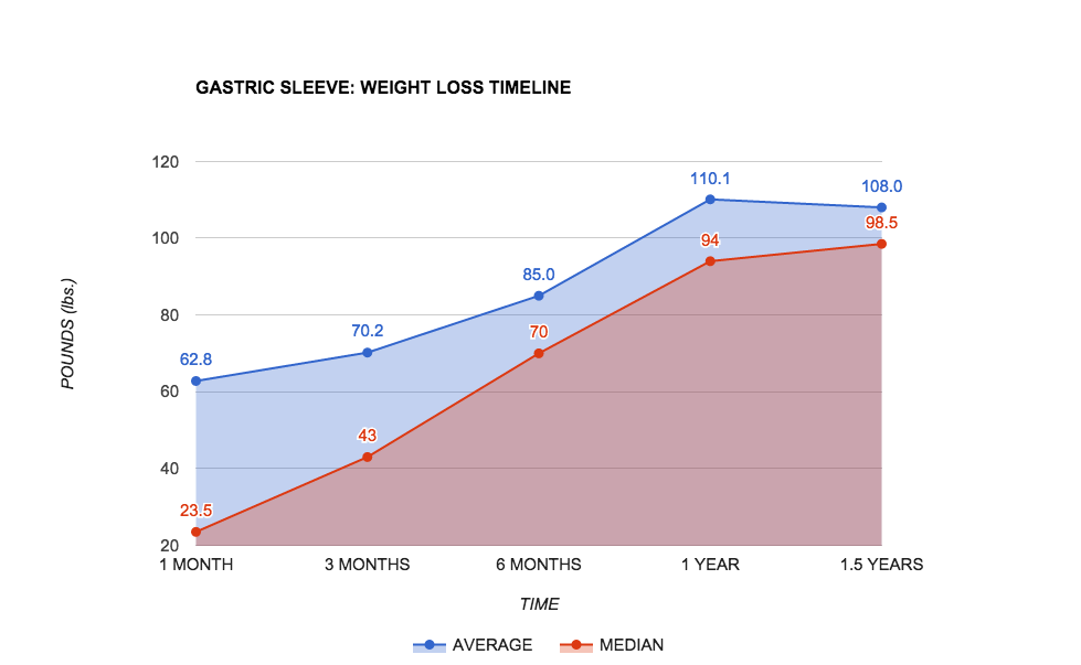 Average Weight Loss 6 Months After Bariatric Surgery